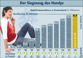 Grafik: Der Siegeszug ds Handys